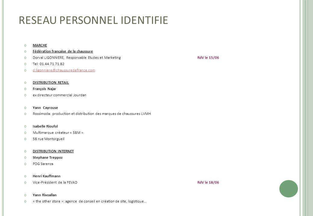 RESEAU PERSONNEL IDENTIFIE