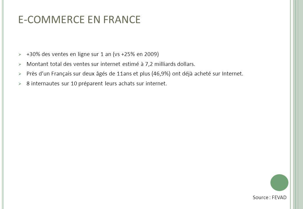 E-COMMERCE EN FRANCE +30% des ventes en ligne sur 1 an (vs +25% en 2009) Montant total des ventes sur internet estimé à 7,2 milliards dollars.