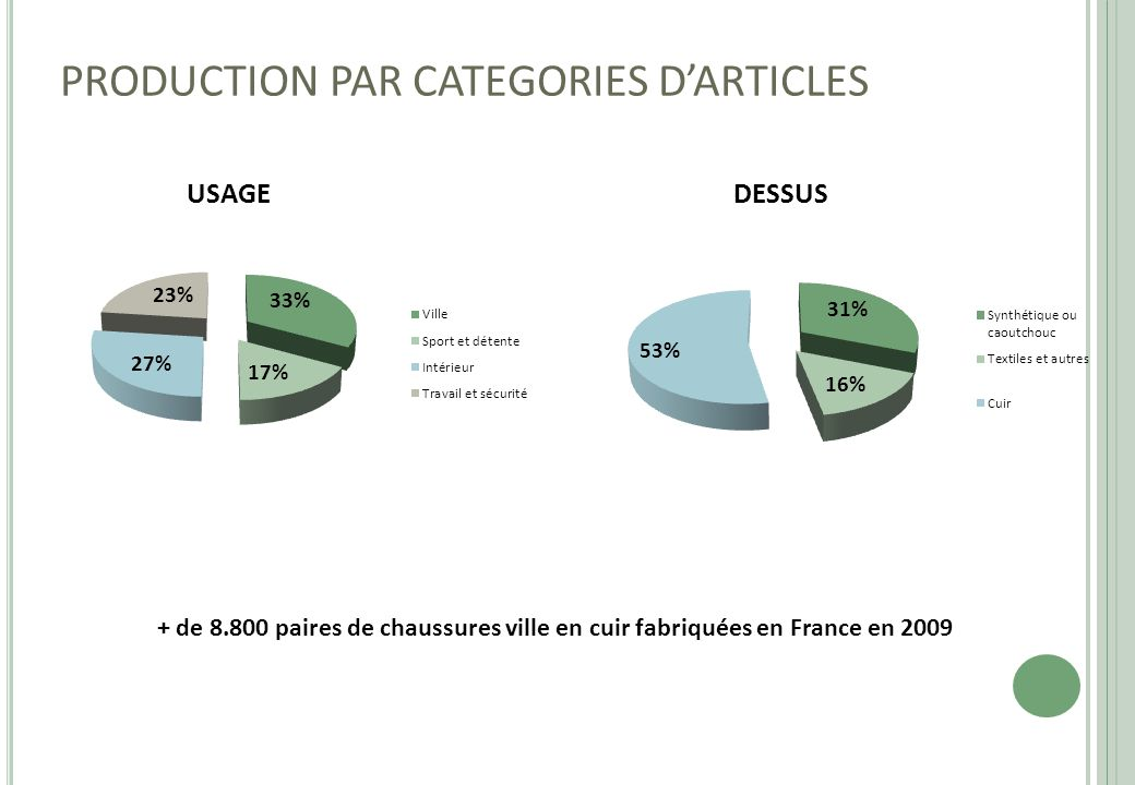 PRODUCTION PAR CATEGORIES D'ARTICLES