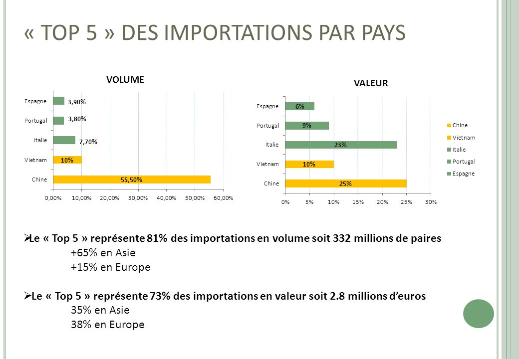 « TOP 5 » DES IMPORTATIONS PAR PAYS