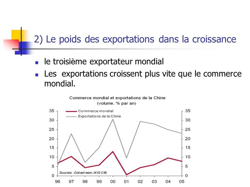2) Le poids des exportations dans la croissance