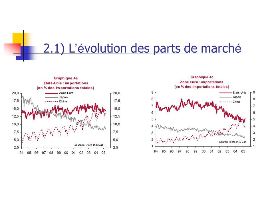 2.1) L'évolution des parts de marché