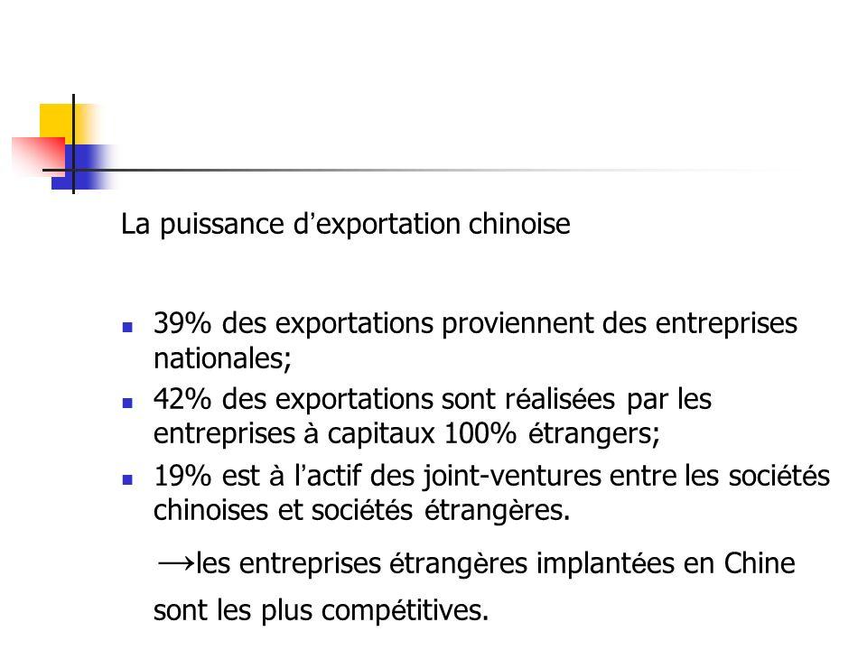La puissance d'exportation chinoise