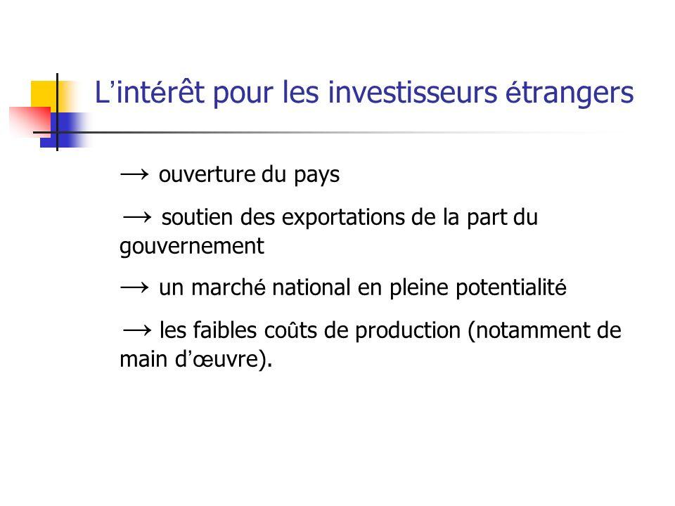 L'intérêt pour les investisseurs étrangers