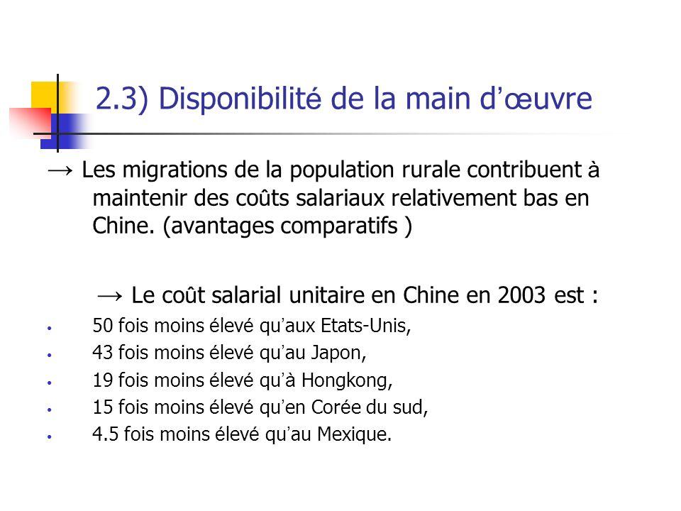 2.3) Disponibilité de la main d'œuvre