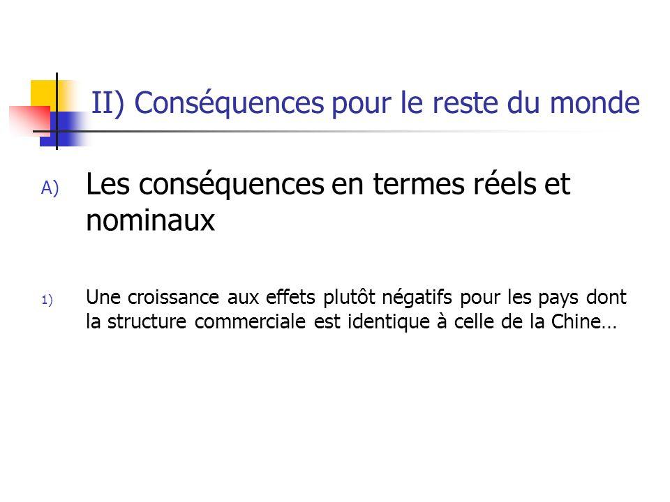 II) Conséquences pour le reste du monde