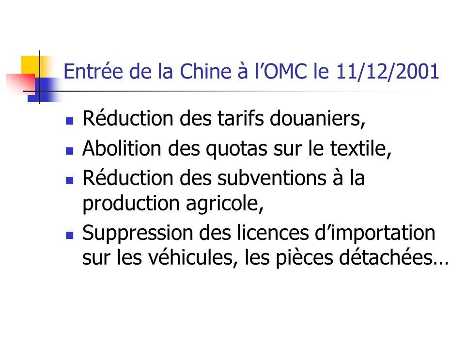 Entrée de la Chine à l'OMC le 11/12/2001