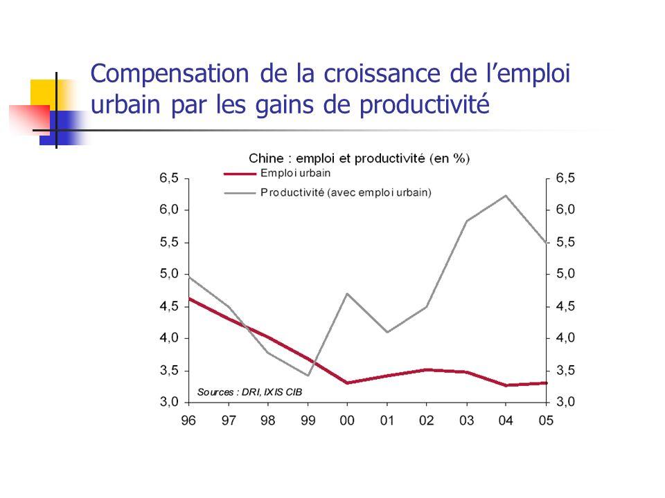 Compensation de la croissance de l'emploi urbain par les gains de productivité