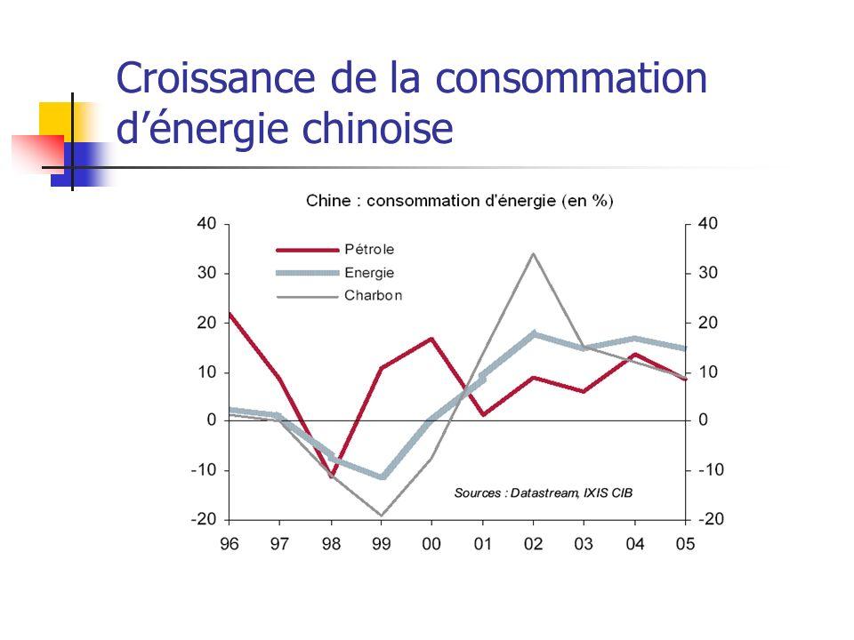 Croissance de la consommation d'énergie chinoise