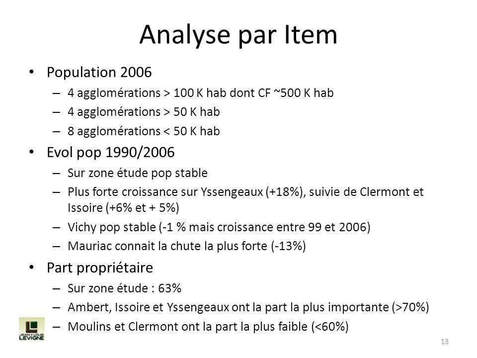 Analyse par Item Population 2006 Evol pop 1990/2006 Part propriétaire