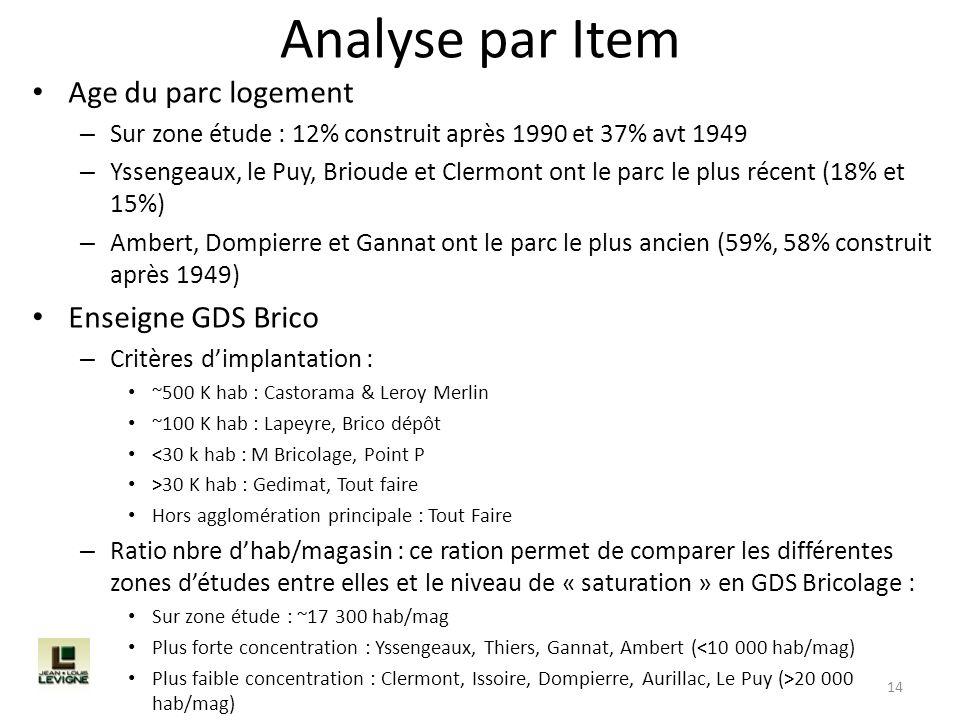 Analyse par Item Age du parc logement Enseigne GDS Brico