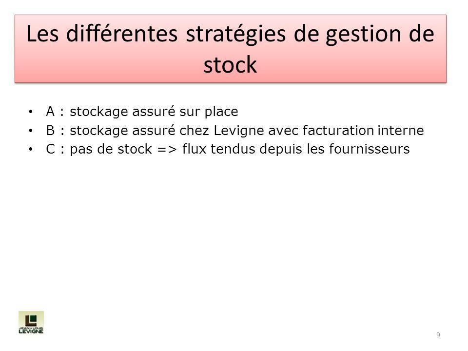 Les différentes stratégies de gestion de stock