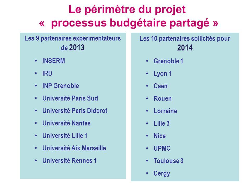 Le périmètre du projet « processus budgétaire partagé »