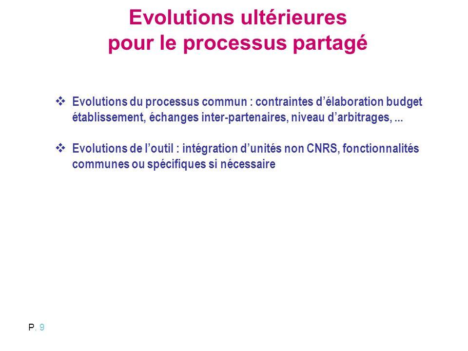 Evolutions ultérieures pour le processus partagé