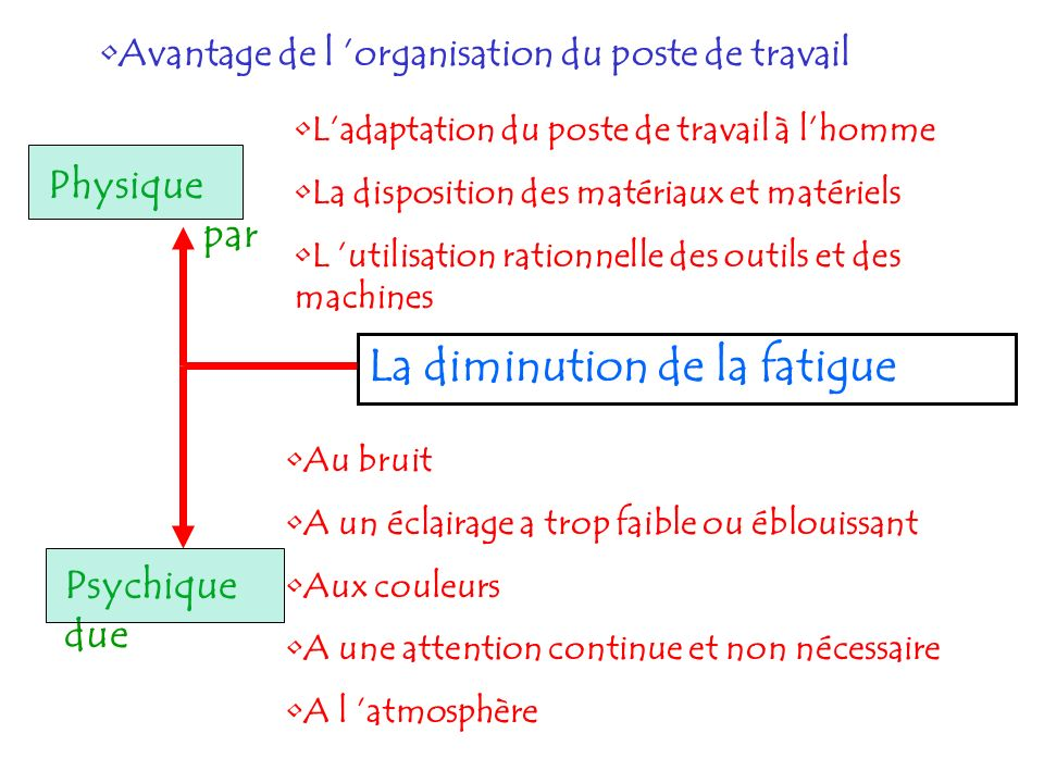 La diminution de la fatigue