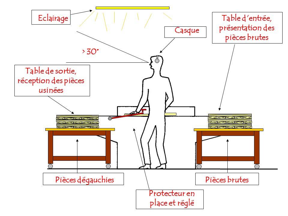 Table d entrée, présentation des pièces brutes