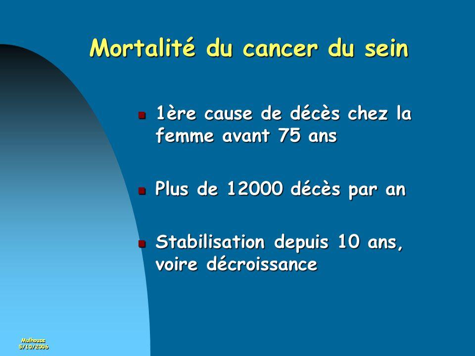 Mortalité du cancer du sein