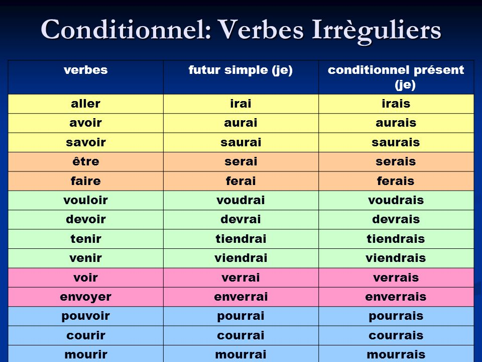 Conditionnel: Verbes Irrèguliers
