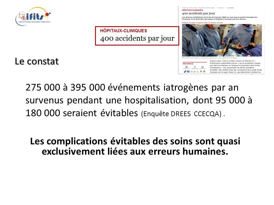 Le constat 275 000 à 395 000 événements iatrogènes par an survenus pendant une hospitalisation, dont 95 000 à 180 000 seraient évitables (Enquête DREES CCECQA) .