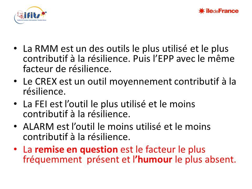 La RMM est un des outils le plus utilisé et le plus contributif à la résilience. Puis l'EPP avec le même facteur de résilience.