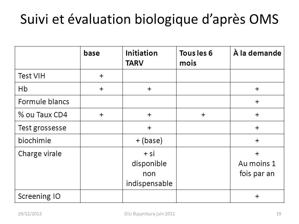 Suivi et évaluation biologique d'après OMS
