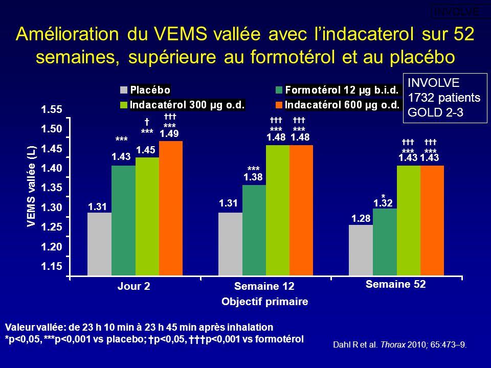 INVOLVE Amélioration du VEMS vallée avec l'indacaterol sur 52 semaines, supérieure au formotérol et au placébo.