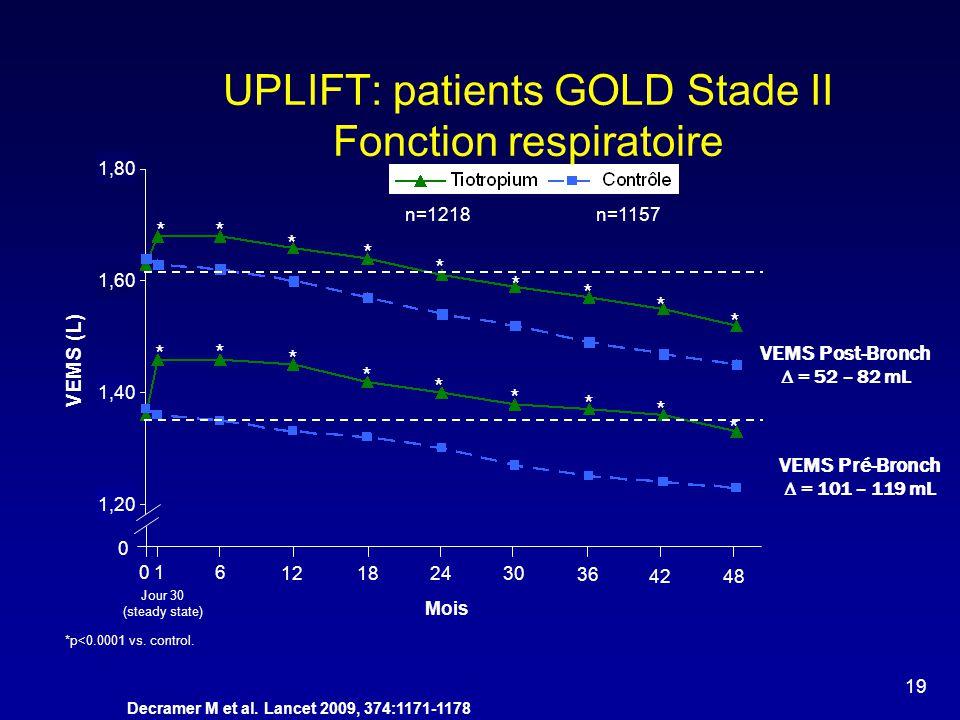 UPLIFT: patients GOLD Stade II Fonction respiratoire