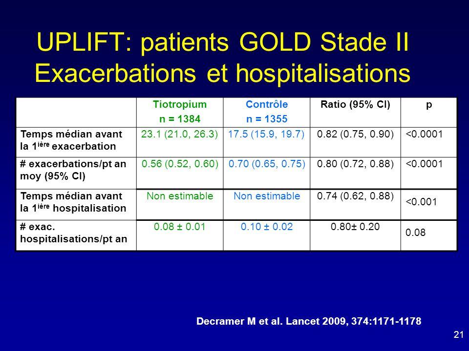 UPLIFT: patients GOLD Stade II Exacerbations et hospitalisations