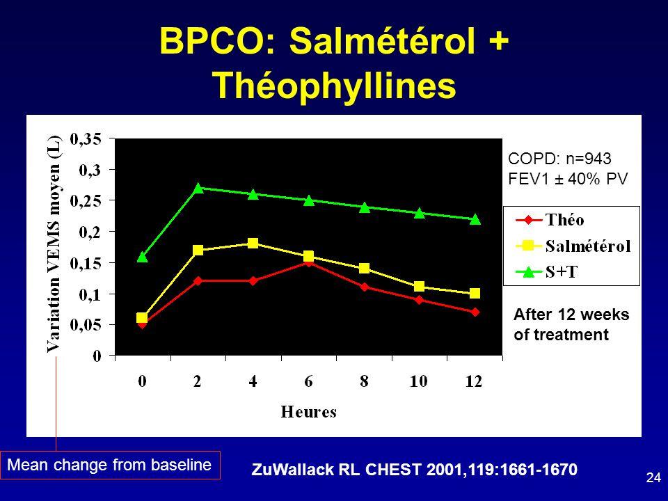 BPCO: Salmétérol + Théophyllines