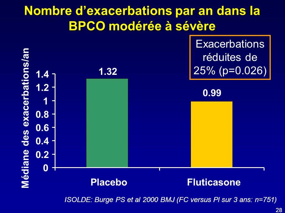 Nombre d'exacerbations par an dans la BPCO modérée à sévère