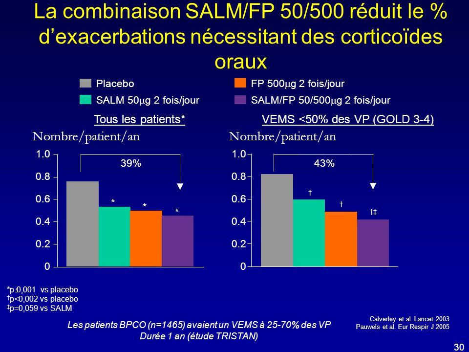 La combinaison SALM/FP 50/500 réduit le % d'exacerbations nécessitant des corticoïdes oraux