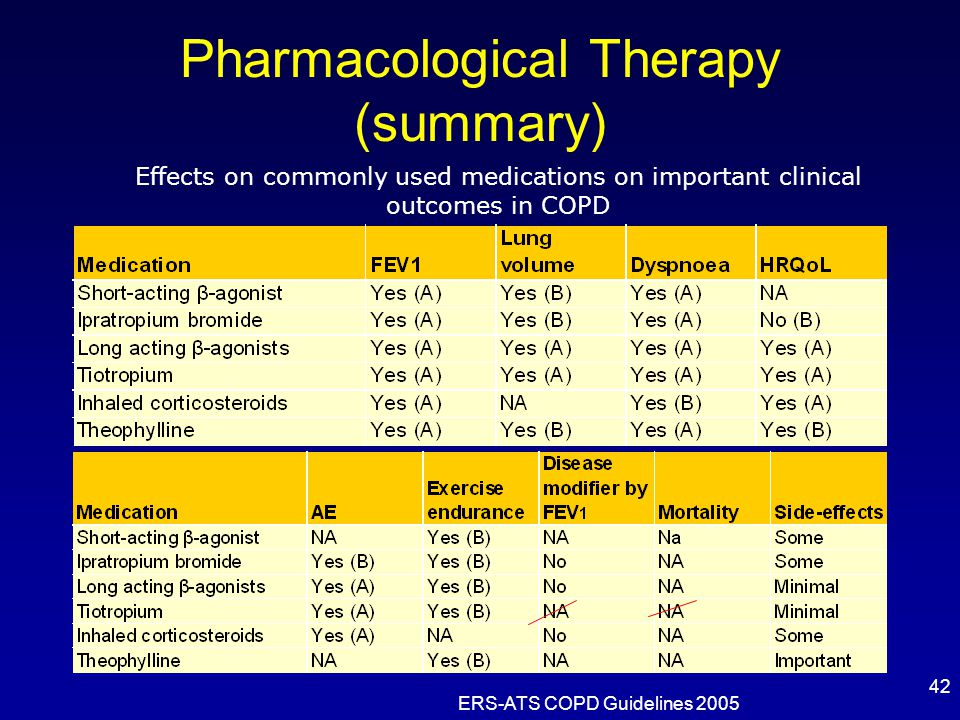 Pharmacological Therapy (summary)