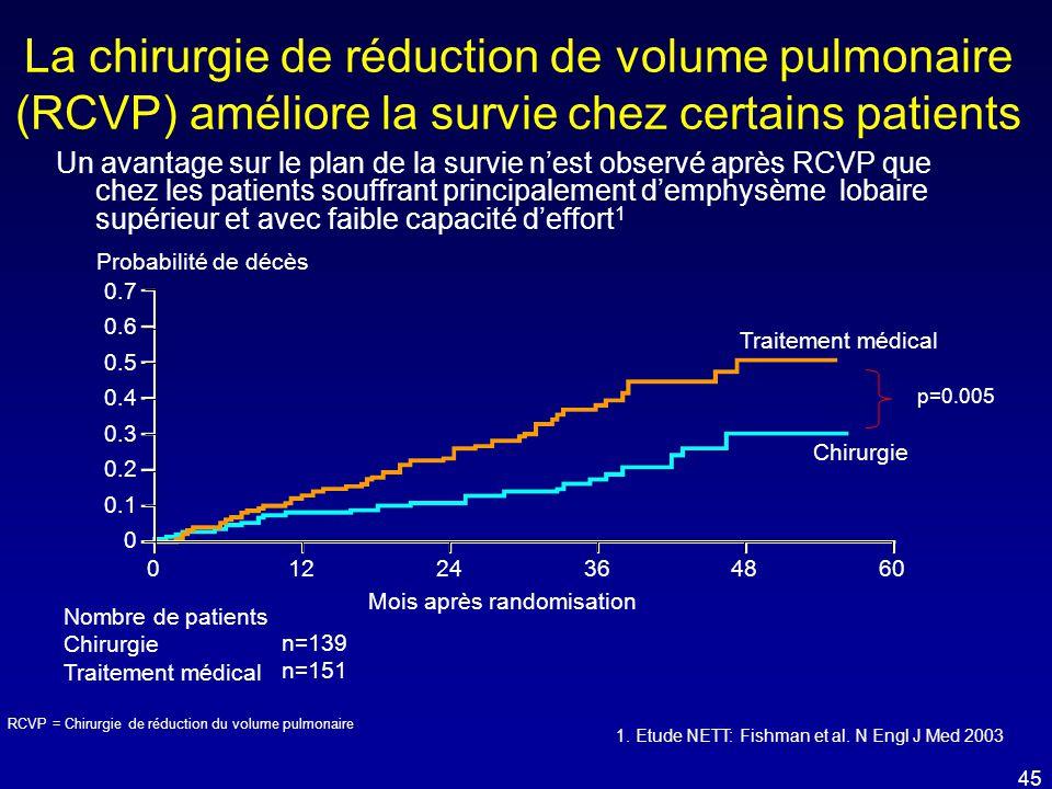 La chirurgie de réduction de volume pulmonaire (RCVP) améliore la survie chez certains patients