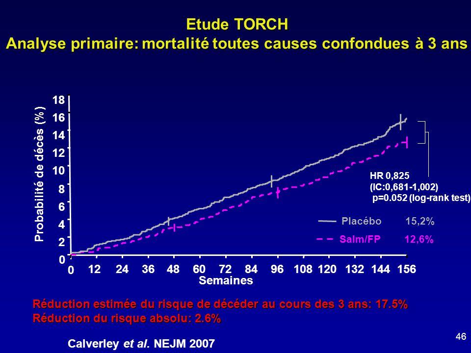 Etude TORCH Analyse primaire: mortalité toutes causes confondues à 3 ans