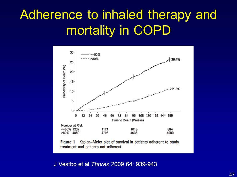 Adherence to inhaled therapy and mortality in COPD