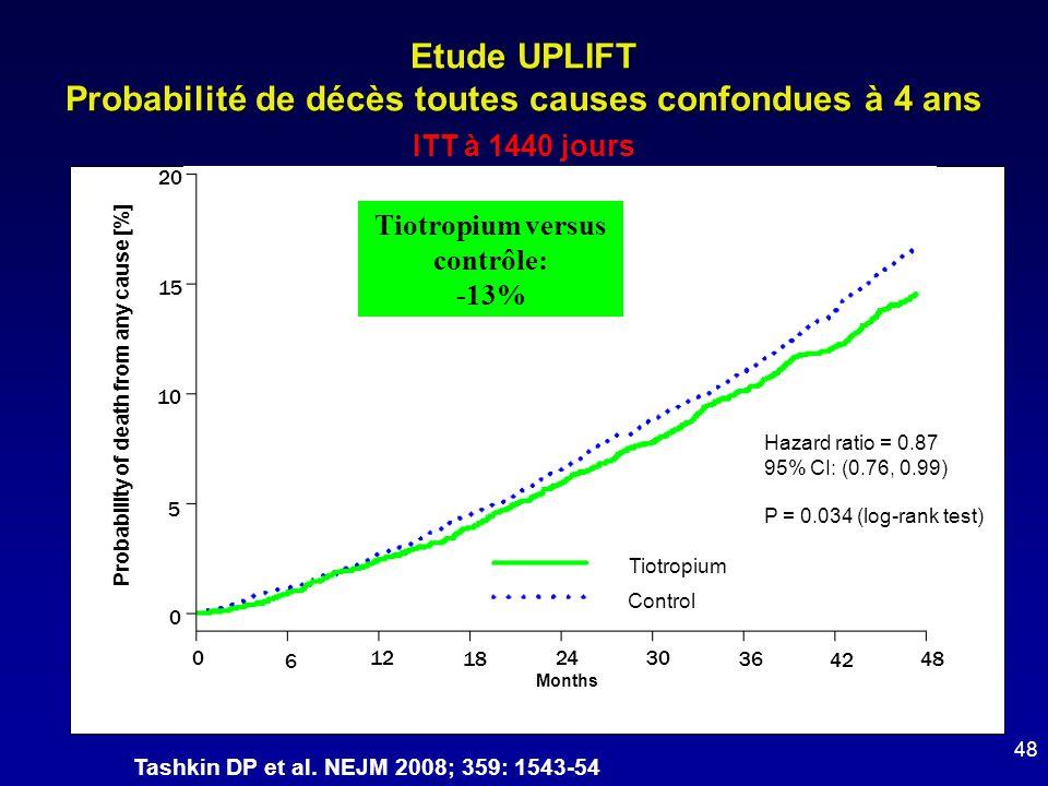 Etude UPLIFT Probabilité de décès toutes causes confondues à 4 ans