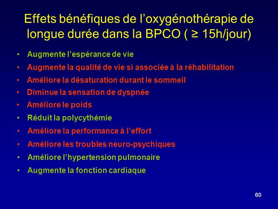 Effets bénéfiques de l'oxygénothérapie de longue durée dans la BPCO ( ≥ 15h/jour)