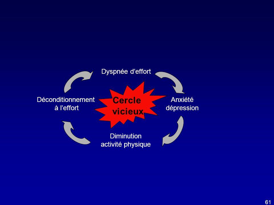 Cercle vicieux Dyspnée d'effort Déconditionnement Anxiété à l'effort
