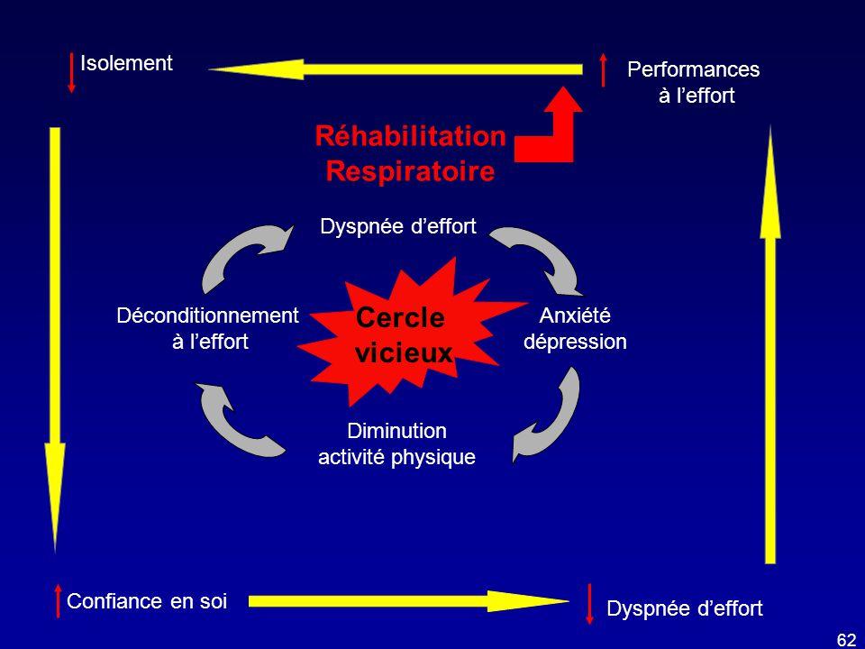Réhabilitation Respiratoire Cercle vicieux