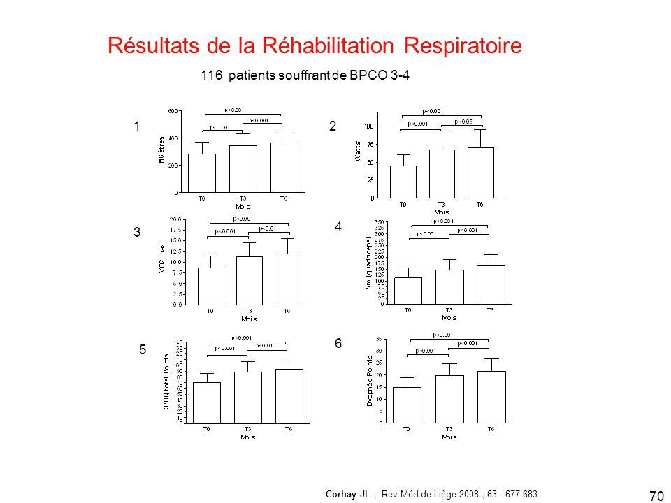 Résultats de la Réhabilitation Respiratoire