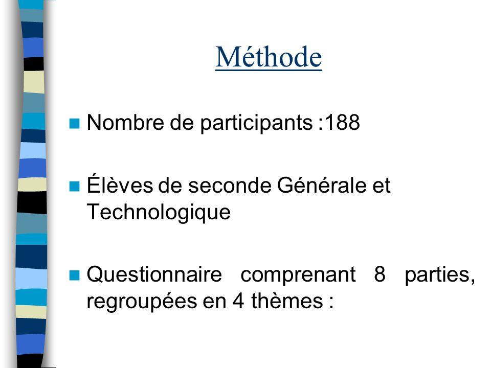 Méthode Nombre de participants :188