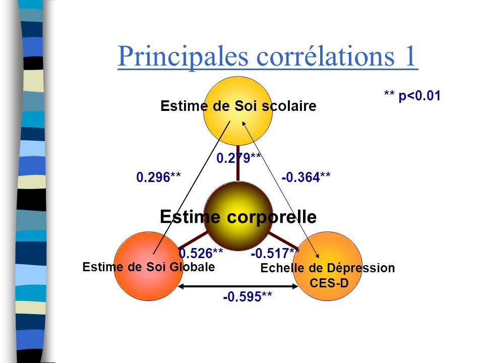 Principales corrélations 1