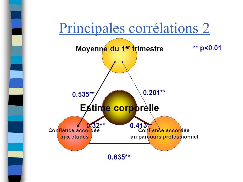 Principales corrélations 2