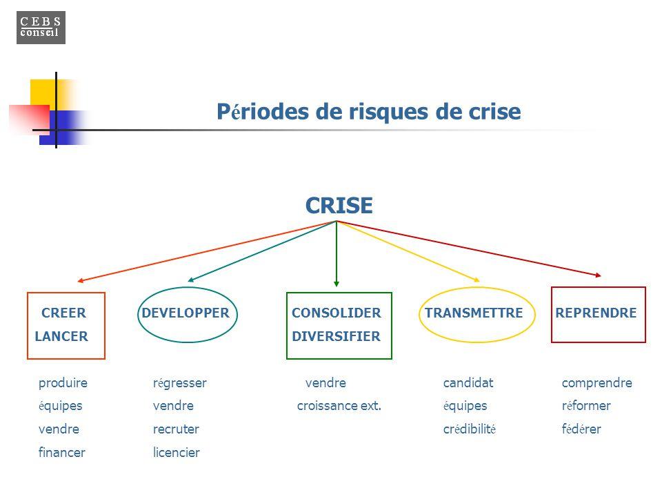 Périodes de risques de crise