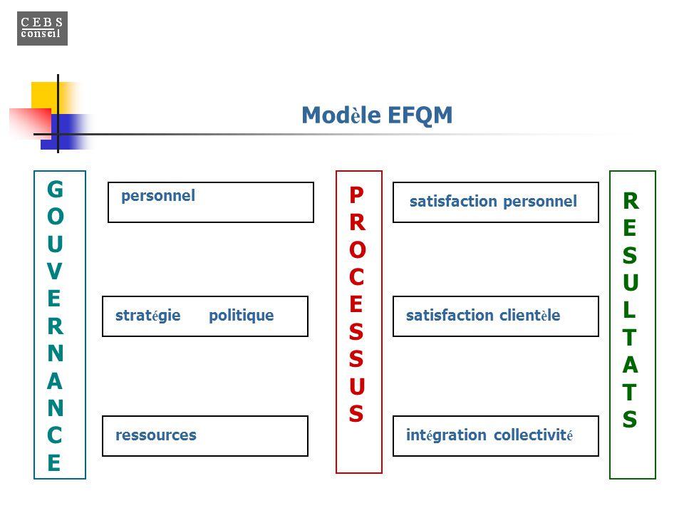 Modèle EFQM GOUVERNANCE PROCESSU S RE S U L T A T S personnel