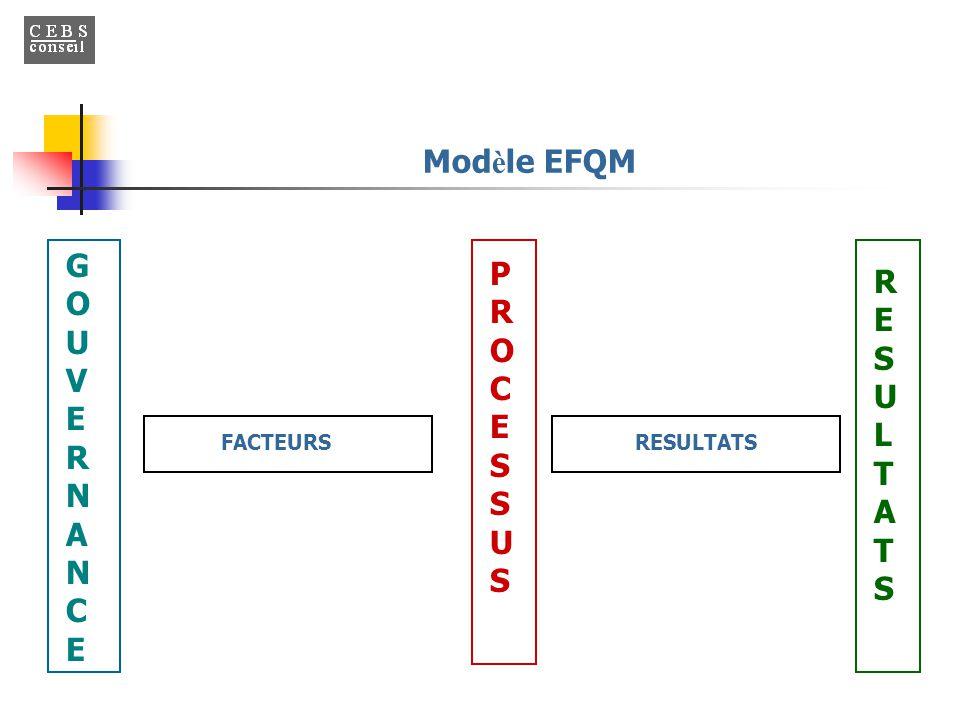 Modèle EFQM GOUVERNANCE PROCESSU S RE S U L T A T S FACTEURS RESULTATS