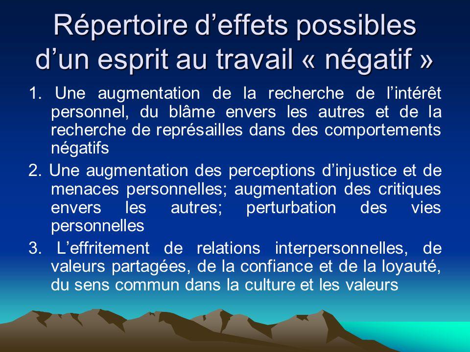 Répertoire d'effets possibles d'un esprit au travail « négatif »