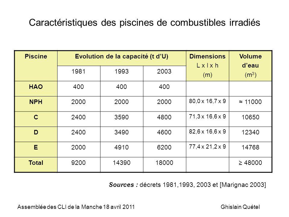 Caractéristiques des piscines de combustibles irradiés