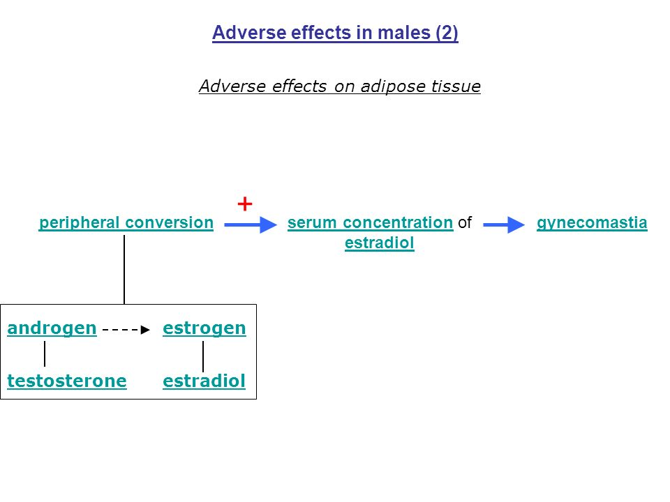 Adverse effects in males (2)