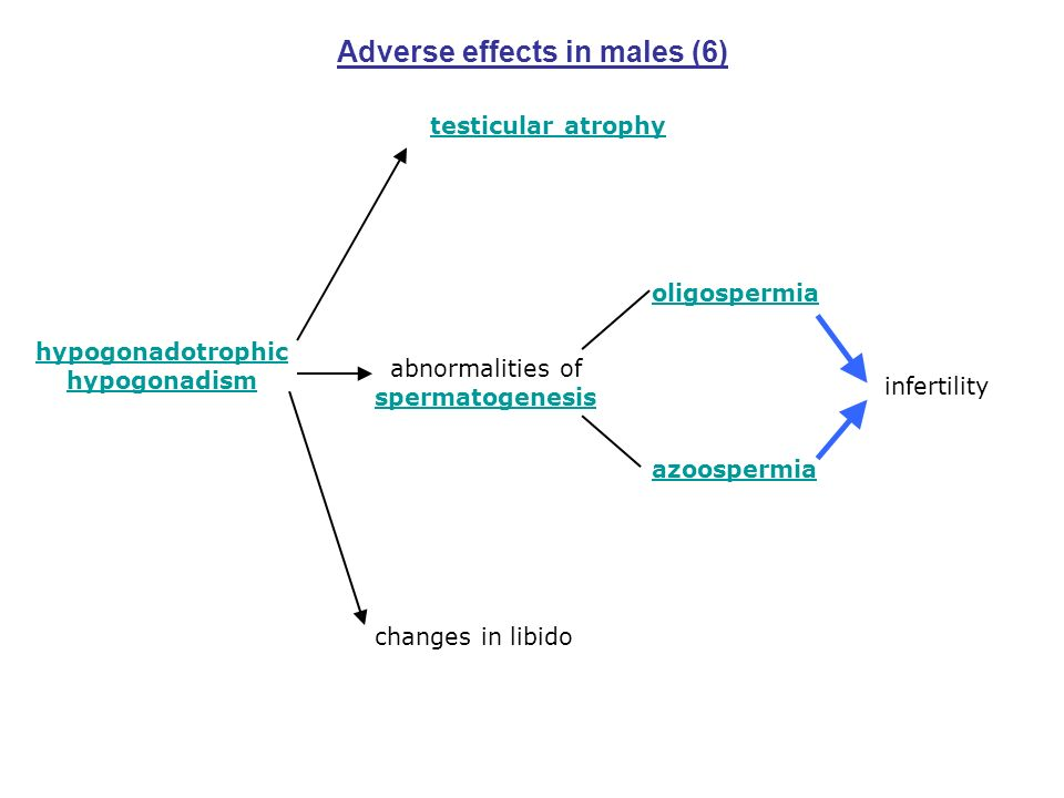Adverse effects in males (6)